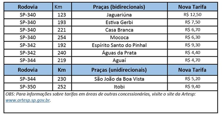 Tarifas de pedágio em São Paulo têm reajuste