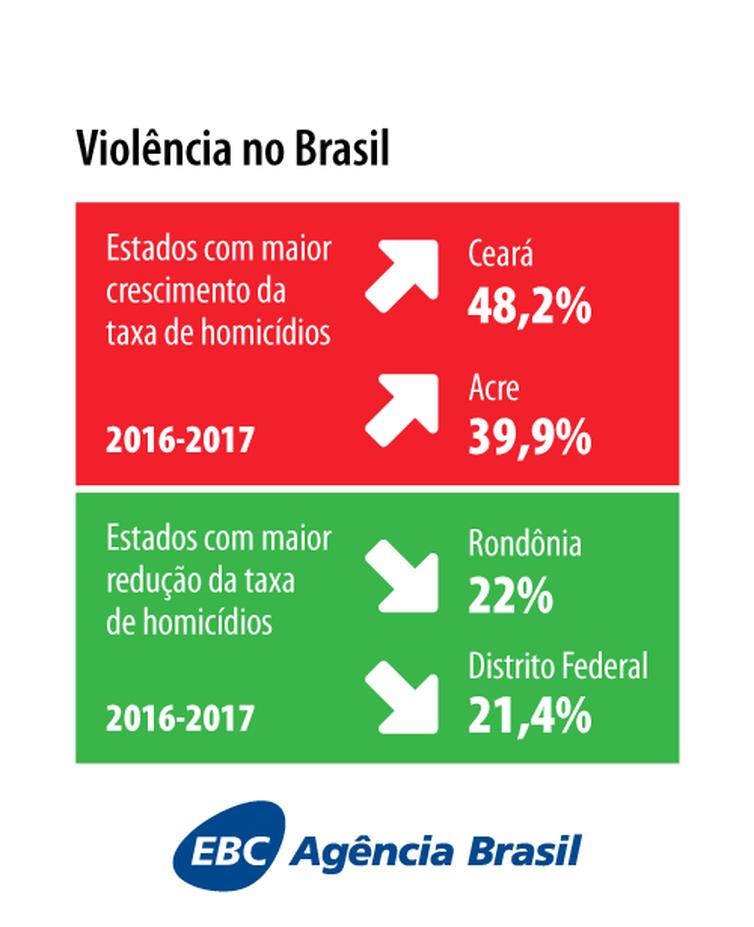 O Atlas da Violência 2019 divulgado pelo IPEA.