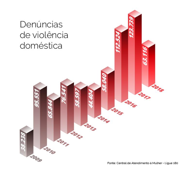 Infografia Violência Doméstica