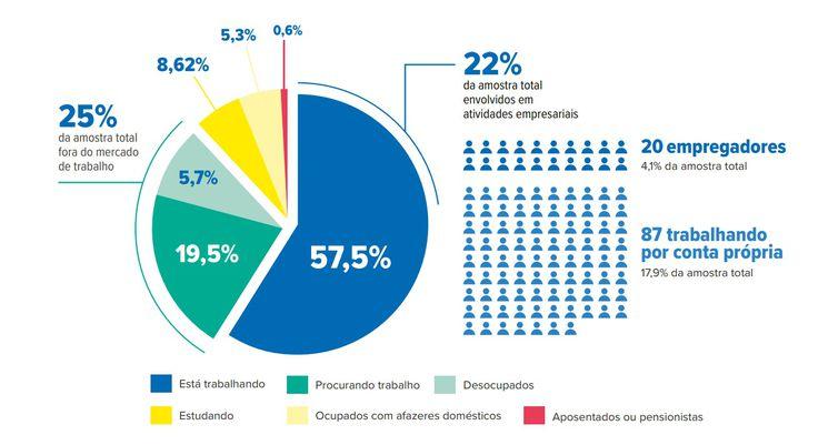 Mercado de trabalho. Perfil de refugiados no Brasil
