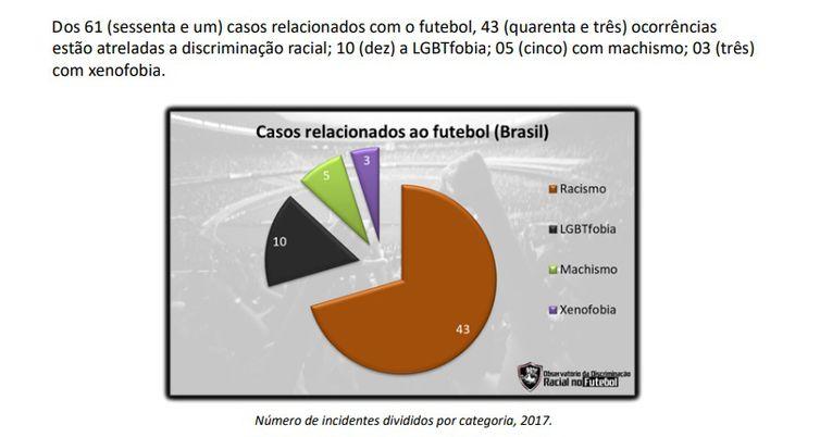 Relatório mostra que maioria dos casos de discriminação ocorre no futebol