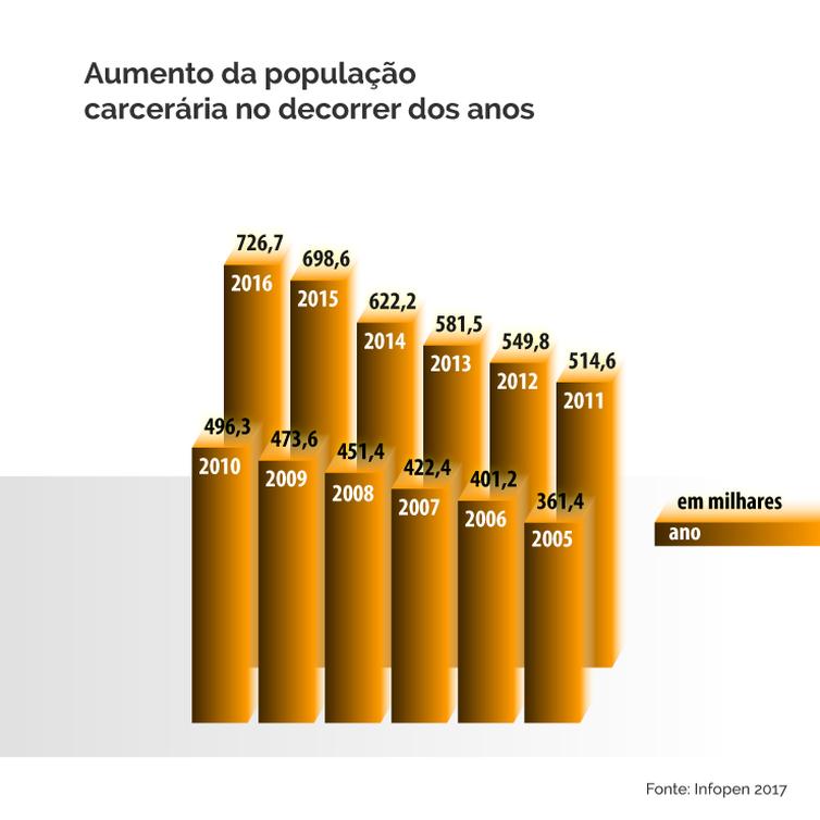 infografia população carcerária