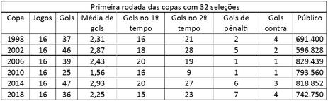 Comparativo da primeira rodada das copas jogadas com 32 seleções.