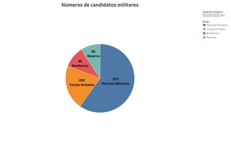 Gráfico militares