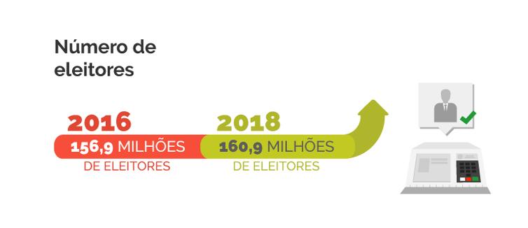 Infografia eleitores IBGE