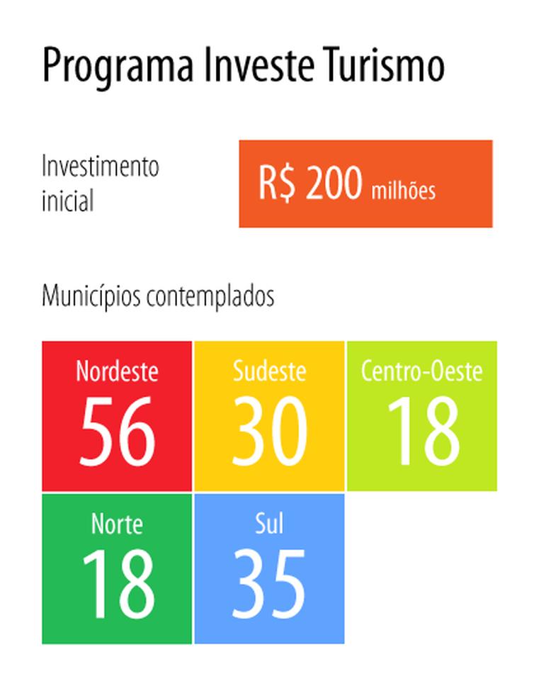 O programa Investe Turismo vai buscar parceria entre as iniciativas pública e privada para ampliar a qualidade e competitividade do setor de turismo