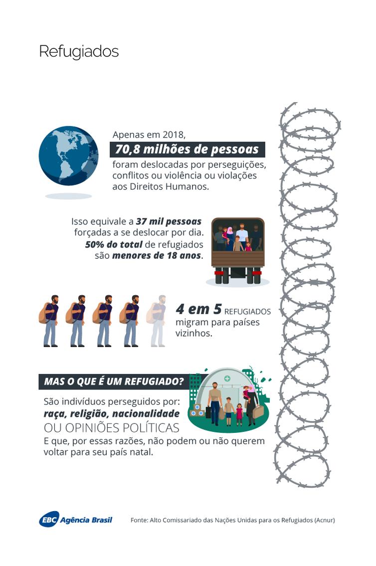 Dados de 2018 sobre migração do relatório da Acnur