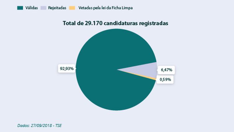 Candidatos registrados eleições 2018