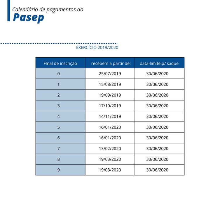 Tabela do PSEP