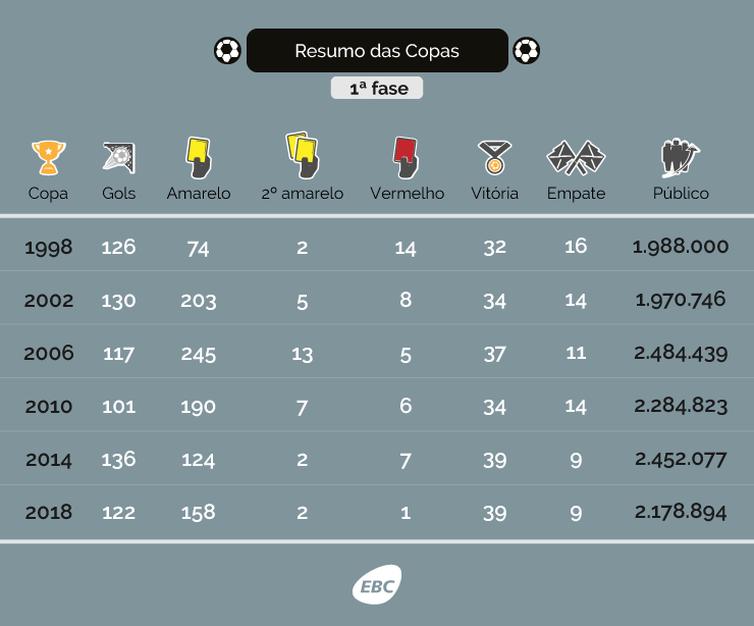 Tabela fase de grupos das Copas