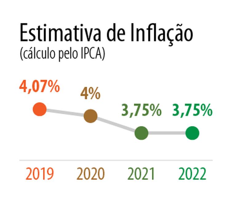 A meta de inflação de 2019 é 4,25% com intervalo de tolerância entre 2,75% e 5,75%