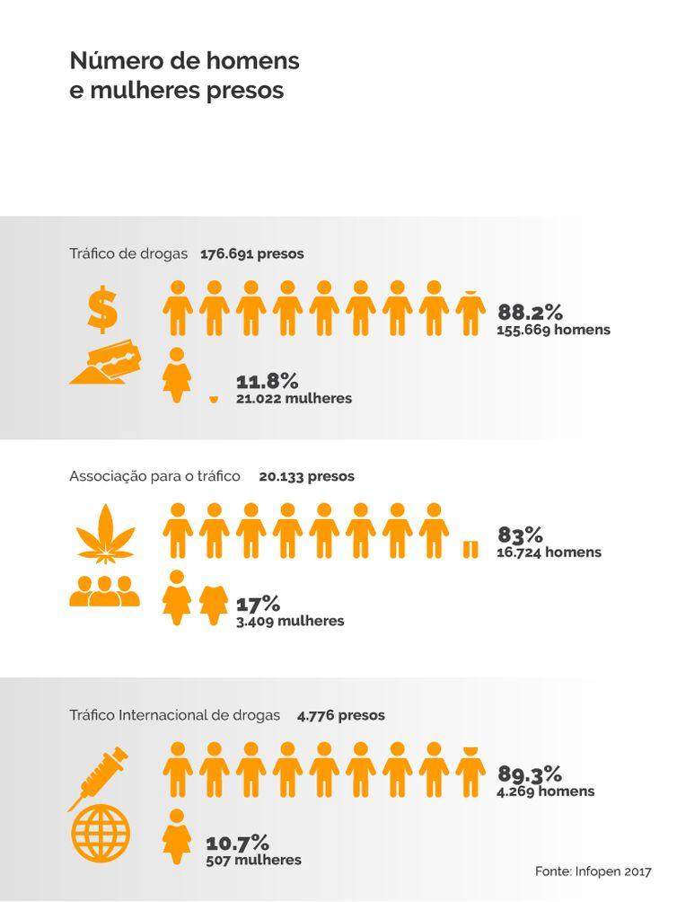 Número de homens e mulheres presos no Brasil
