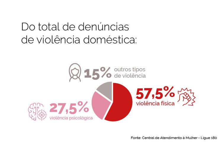 Infografia Violência contra a Mulher