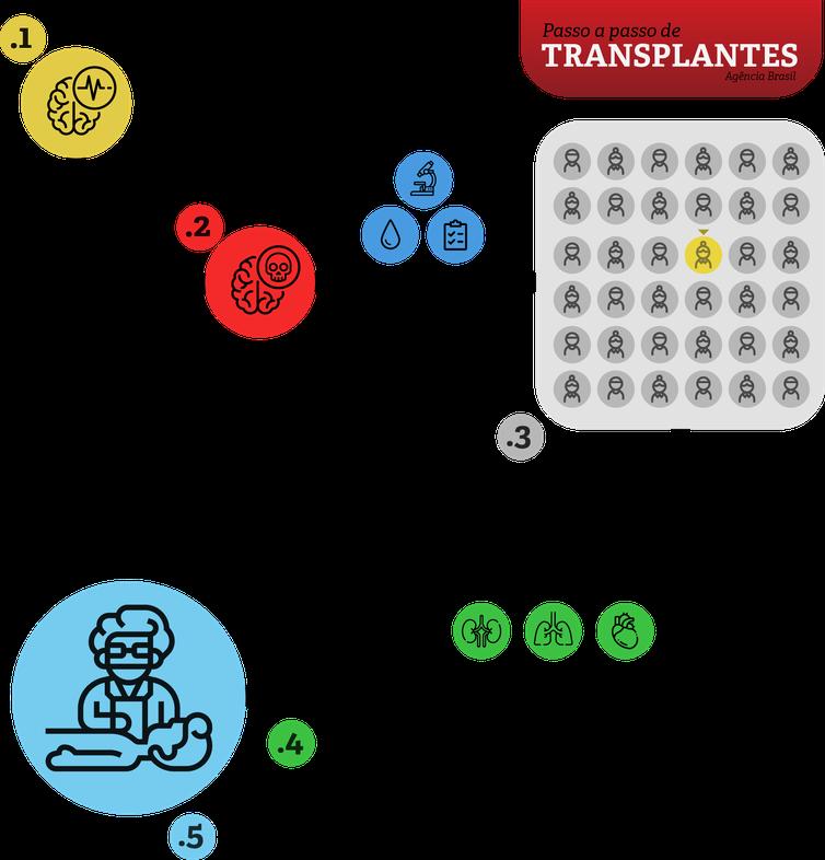 Info ABr Explica Transplantes