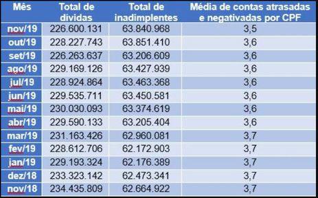Total de inadimplentes fica em 63,8 milhões em novembro