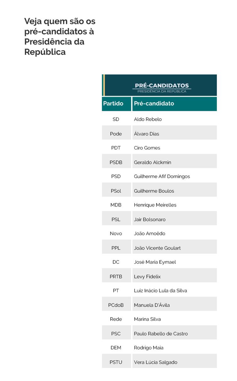 Veja quem são os pré-candidatos a presidente
