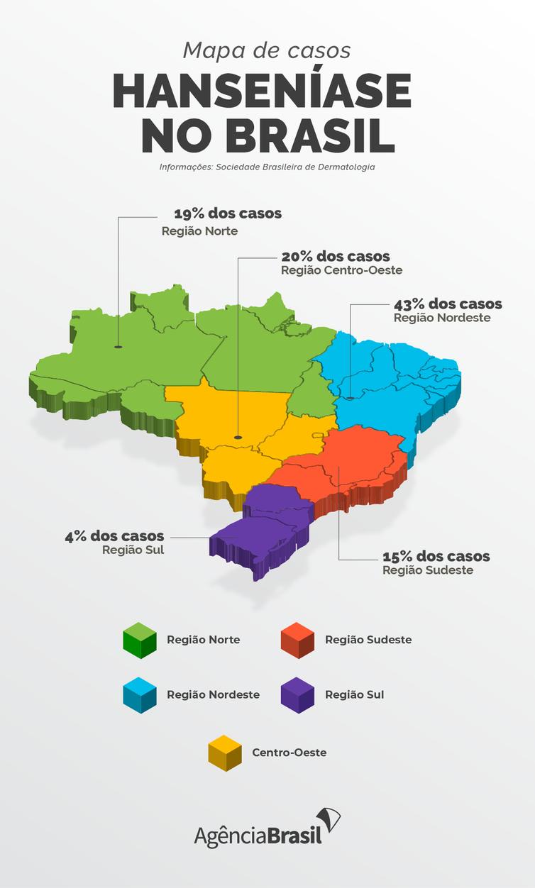 Casos de Hanseníase no Brasil.