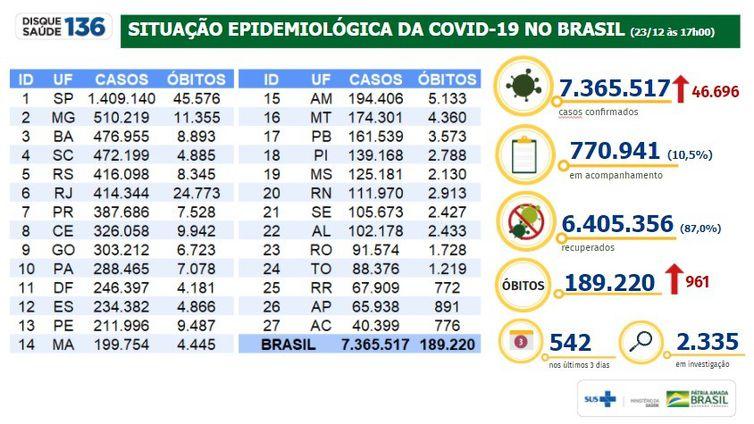 Situação epidemiológica da covid-19_23.12.2020