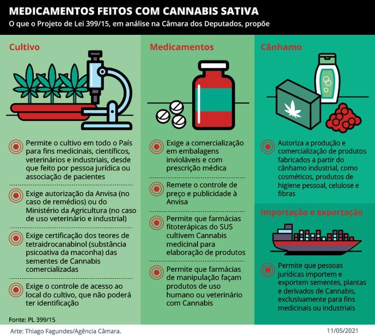 Medicamentos feitos com Cannabis Sativa.
