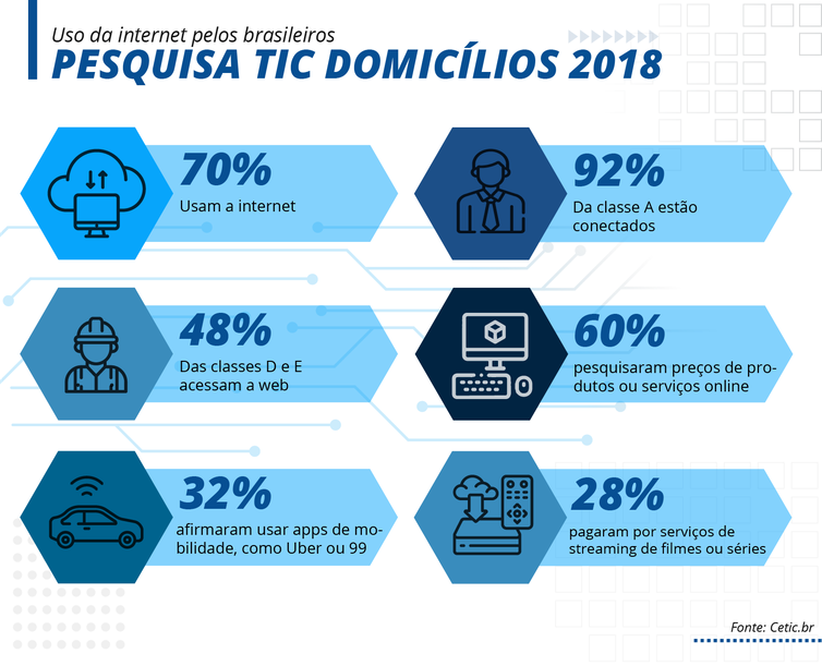 pesquisa sobre uso da internet - TIC Domicílios 2018