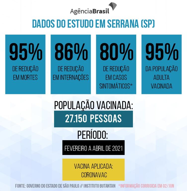 Dados mostram resultado de vacinação da população adulta na cidade de Serrana, em São Paulo.