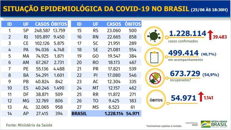Situação epidemiológica da covid-19 25-06