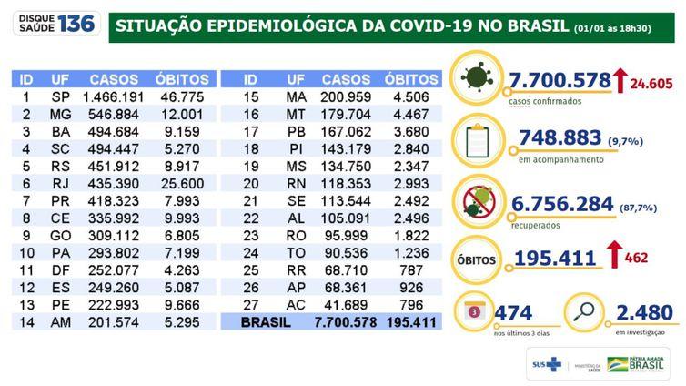 Boletim mostra os últimos números da pandemia do novo coronavírus.