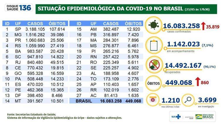 Situação epidemiológica da covid-19 no Brasil (23.05.2021).