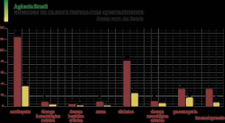 Comorbidades em vítimas da covid-19.