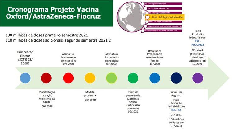 Oxford / AstraZeneca-Fiocruz Vaccine Project Schedule