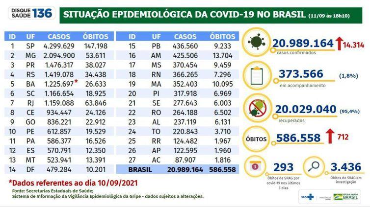 Boletim Covid 19- 11.09.2021