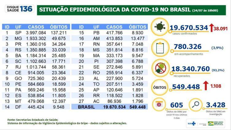 Boletim epidemiológico mostra a evolução dos números da pandemia de covid-19 n Brasil.