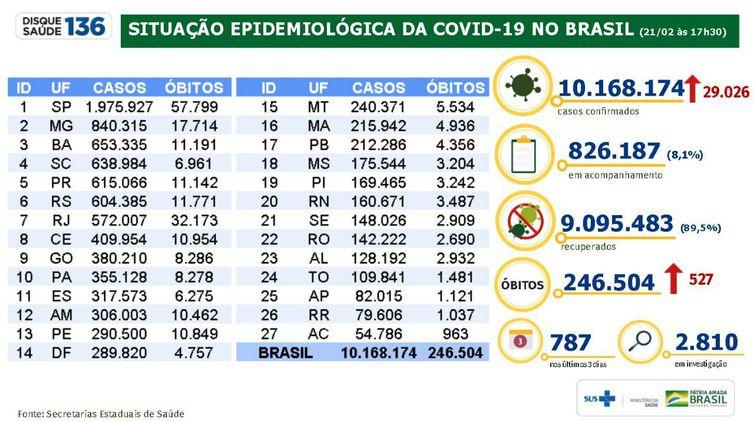 Situação epidemiológica da covid-19 no Brasil;