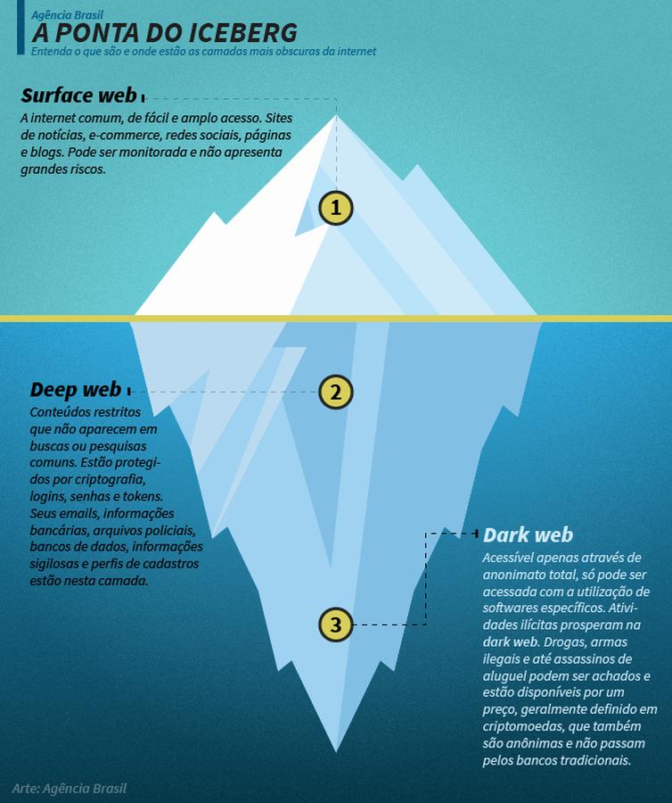 Infográfico explica a diferença entre as camadas da internet.