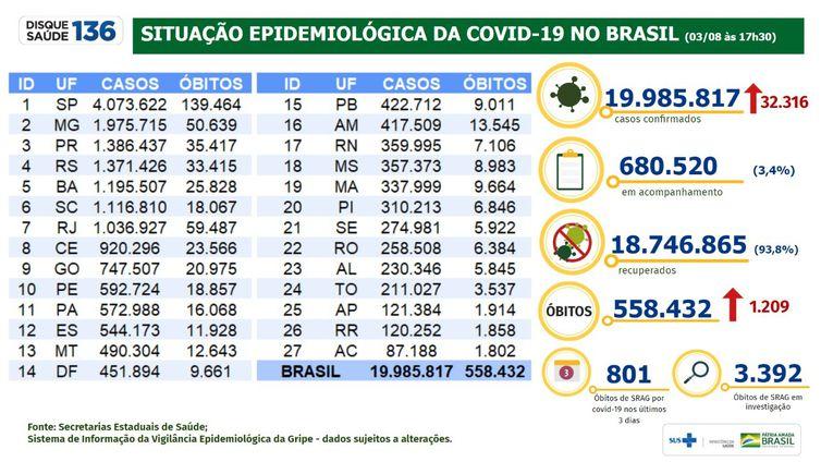 03/08/2021 - Boletim Covid-19 do Ministério da Saúde