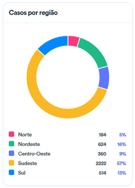 , Brasil tem 3.904 casos e 114 mortes por covid-19, rtvcjs, rtvcjs