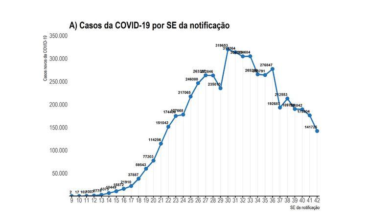Casos de covid-19 por SE da notificação