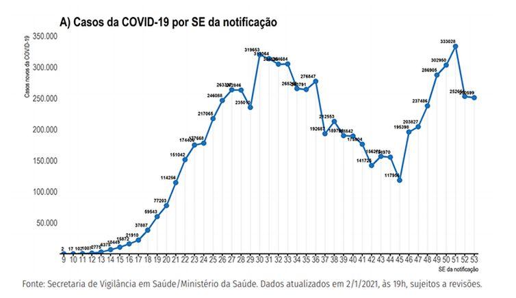 Gráfico mostra a evolução epidemiológica da covid-19 no Brasil.
