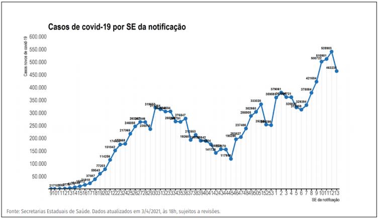 Distribuição dos novos registros de casos por covid-19 por semana epidemiológica de notificação. Brasil, 2020-21.