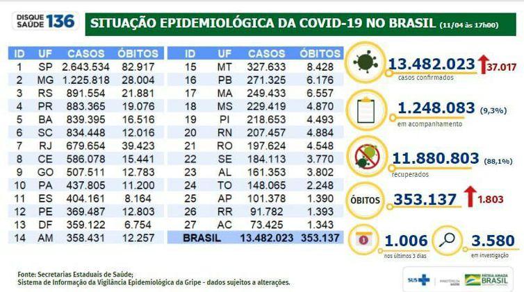 Boletim do Ministério da Saúde mostra a evolução da pandemia de covid-19 no Brasil.