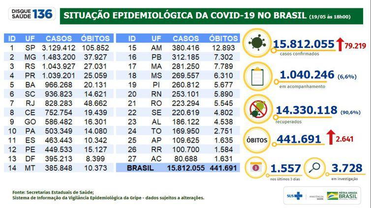 Situação epidemiológica da covid-19 no Brasil (19.05.2021).