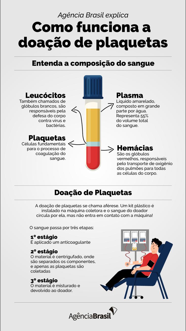 Agência Brasil explica: como doar plaquetas?