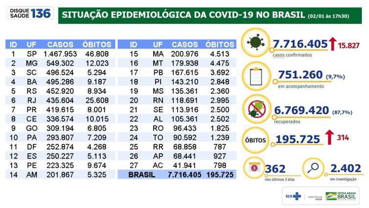 Situação epidemiológica da covid-19 no Brasil 02/01/2021
