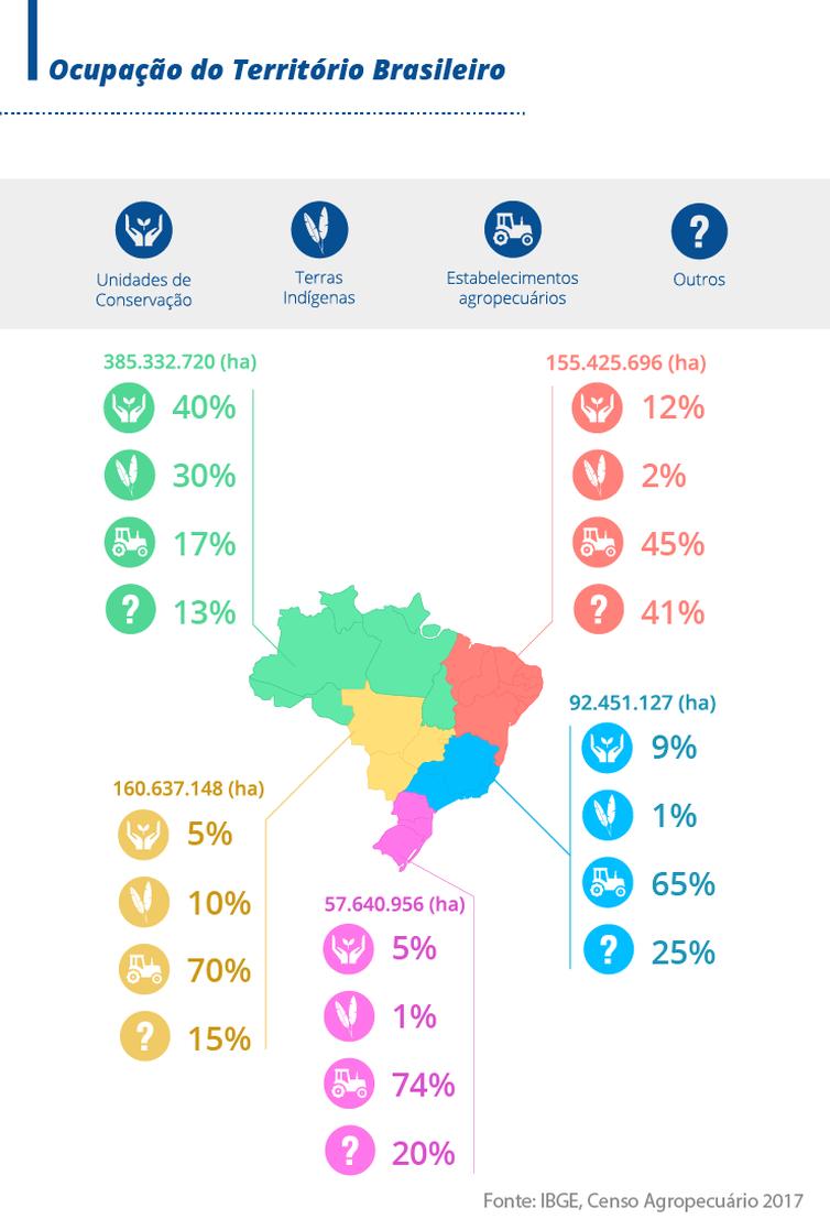Ocupação do território brasileiro