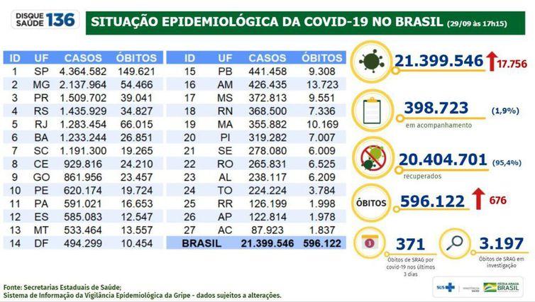 Boletim epidemiológico 29.09.2021