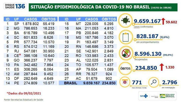 Boletim/situação epidemiológica da covid 19 no Brasil/10.02.2021'