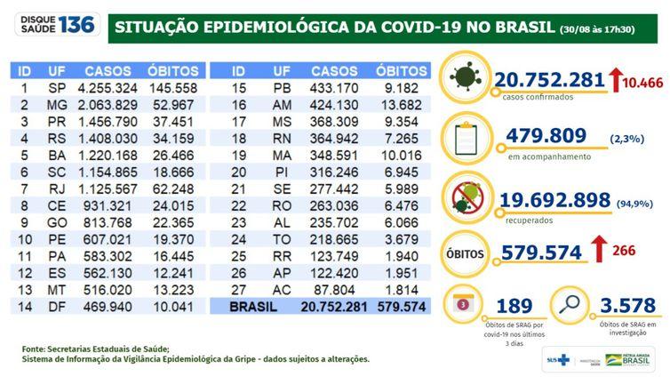 Boletim epidemiológico mostra a evolução de casos da pandemia de covid-19 no Brasil.
