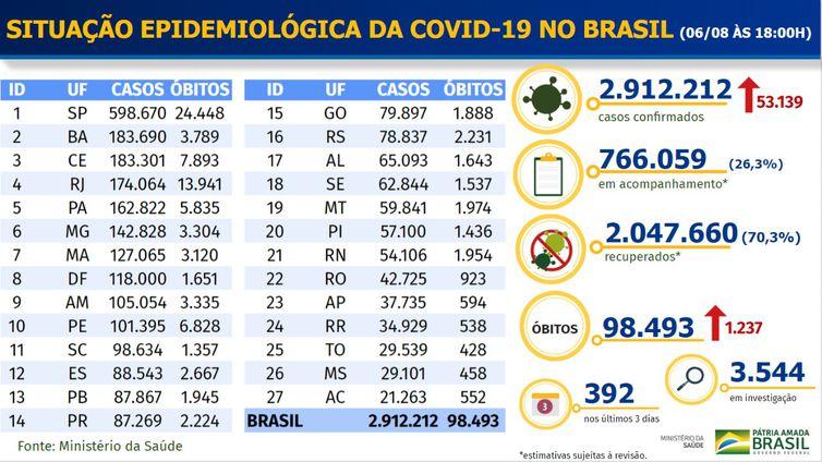 whatsapp image 2020 08 06 at 18.31.40 - Covid-19: Brasil tem 98,4 mil mortes e 2,9 milhões de casos