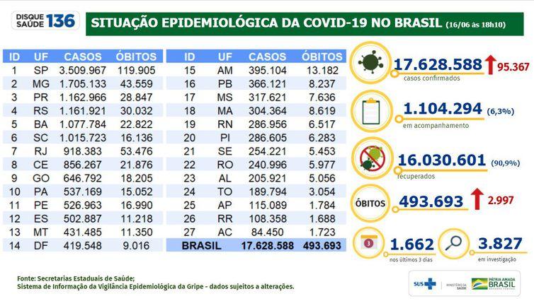 Boletim epidemiológico 16.06.2021