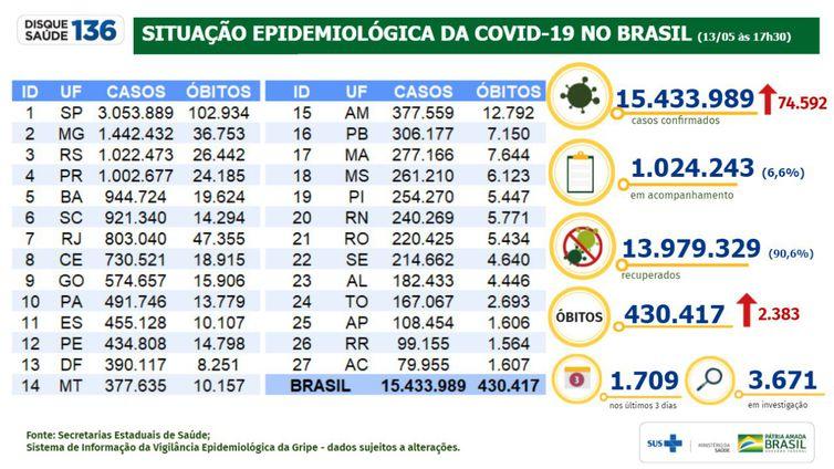 Situação epidemiológica da covid-19 no Brasil (13/05/2021).